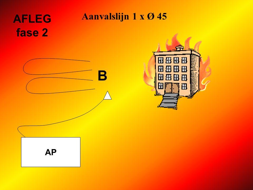 Aanvalslijn 1 x Ø 45 AP AFLEG fase 1 2 slangen Ø 45 ter hoogte van verdeelstuk, parallel en in tegenovergestelde richting van brand B