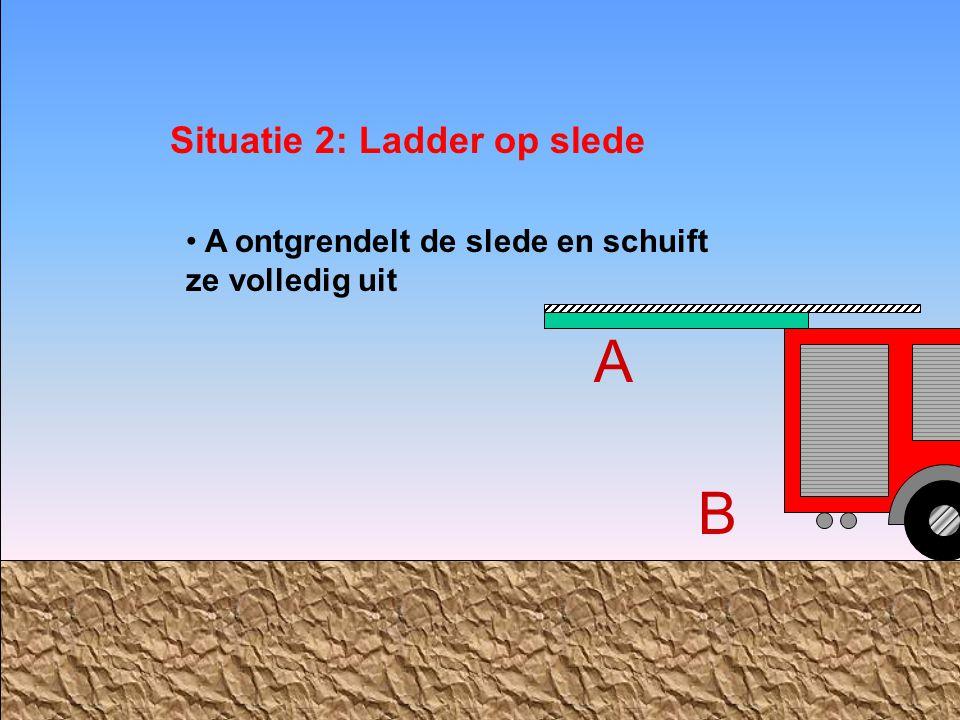 Situatie 2: Ladder op slede AB