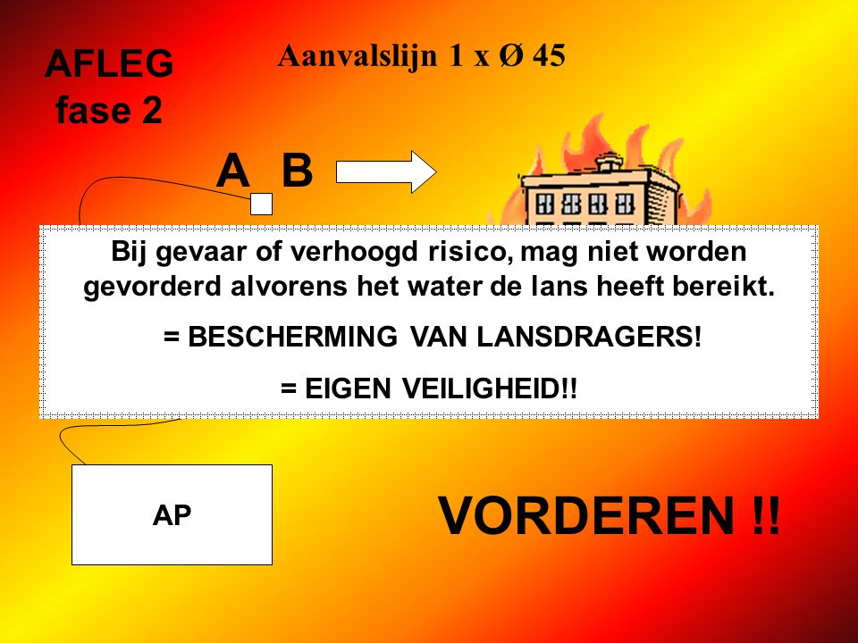 Aanvalslijn 1 x Ø 45 AP AFLEG fase 2 koppelt slang Ø 45 op verdeelstuk biedt B lans Ø 45 aan opent verdeelstuk AB controleert lijn en neemt positie bij de lans aan