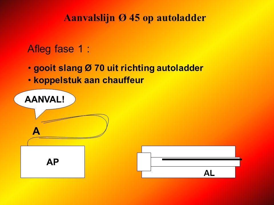 Aanvalslijn Ø 45 op autoladder AP AL Materieel : aankleedprocedure : persluchttoestel stand-by + gordel neemt korte slang + lans Ø 45 uit autoladder AB C