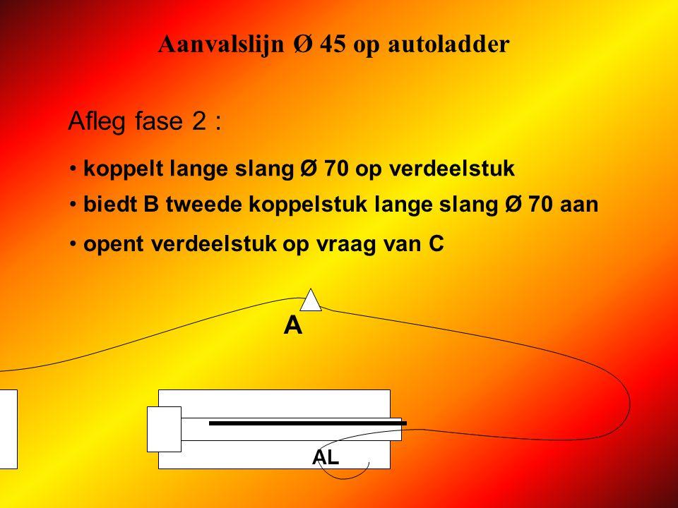 Aanvalslijn Ø 45 op autoladder AP AL Afleg fase 2 : A koppelt lange slang Ø 70 op verdeelstuk biedt B tweede koppelstuk lange slang Ø 70 aan B