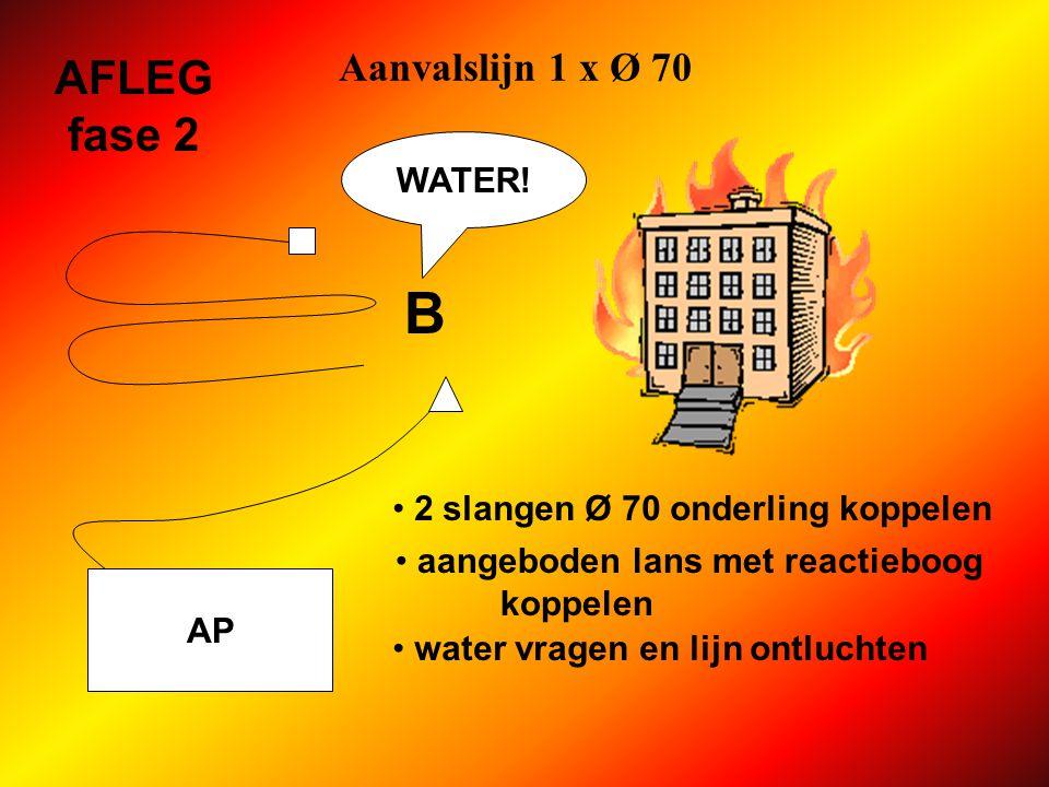 Aanvalslijn 1 x Ø 70 AP AFLEG fase 2 B