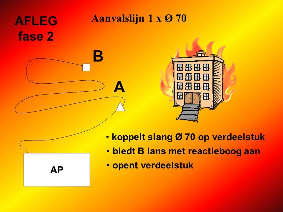 Aanvalslijn 1 x Ø 70 AP AFLEG fase 2 2 slangen Ø 70 onderling koppelen aangeboden lans met reactieboog koppelen water vragen en lijn ontluchten WATER.