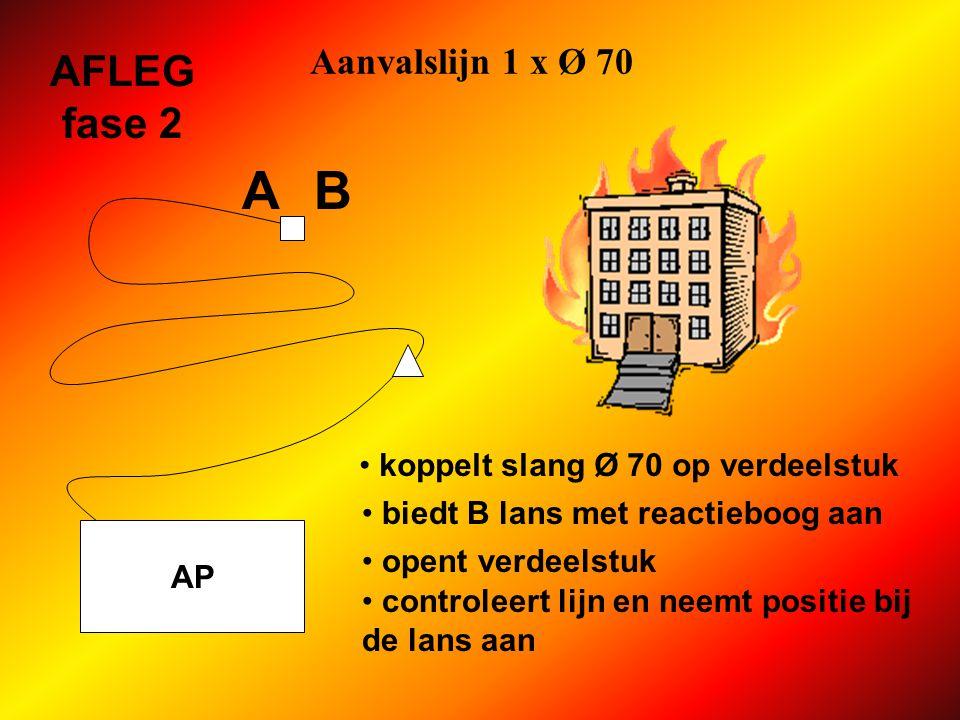 Aanvalslijn 1 x Ø 70 AP AFLEG fase 2 koppelt slang Ø 70 op verdeelstuk biedt B lans met reactieboog aan opent verdeelstuk A B