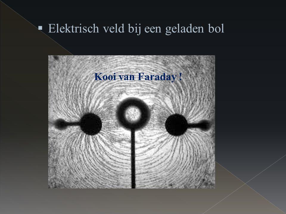  Elektrisch veld bij een geladen bol Kooi van Faraday !