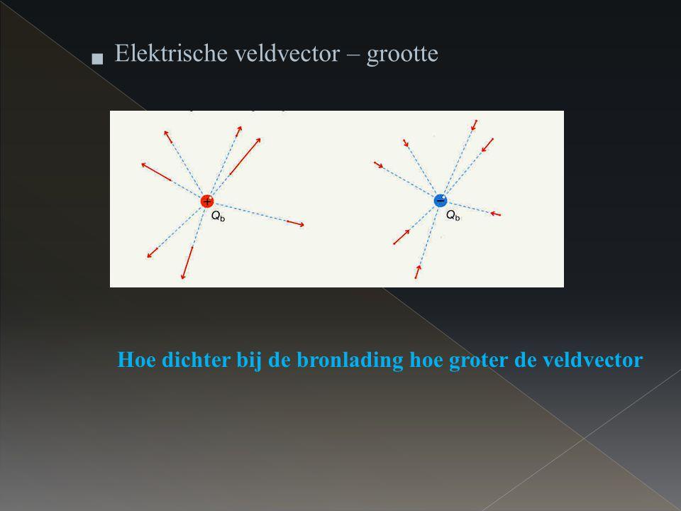 Hoe dichter bij de bronlading hoe groter de veldvector  Elektrische veldvector – grootte