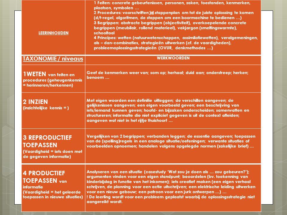 vakwerkgroep LEERINHOUDEN 1 Feiten: concrete gebeurtenissen, personen, zaken, toestanden, kenmerken, plaatsen, symbolen … 2 Procedures: voorschriften