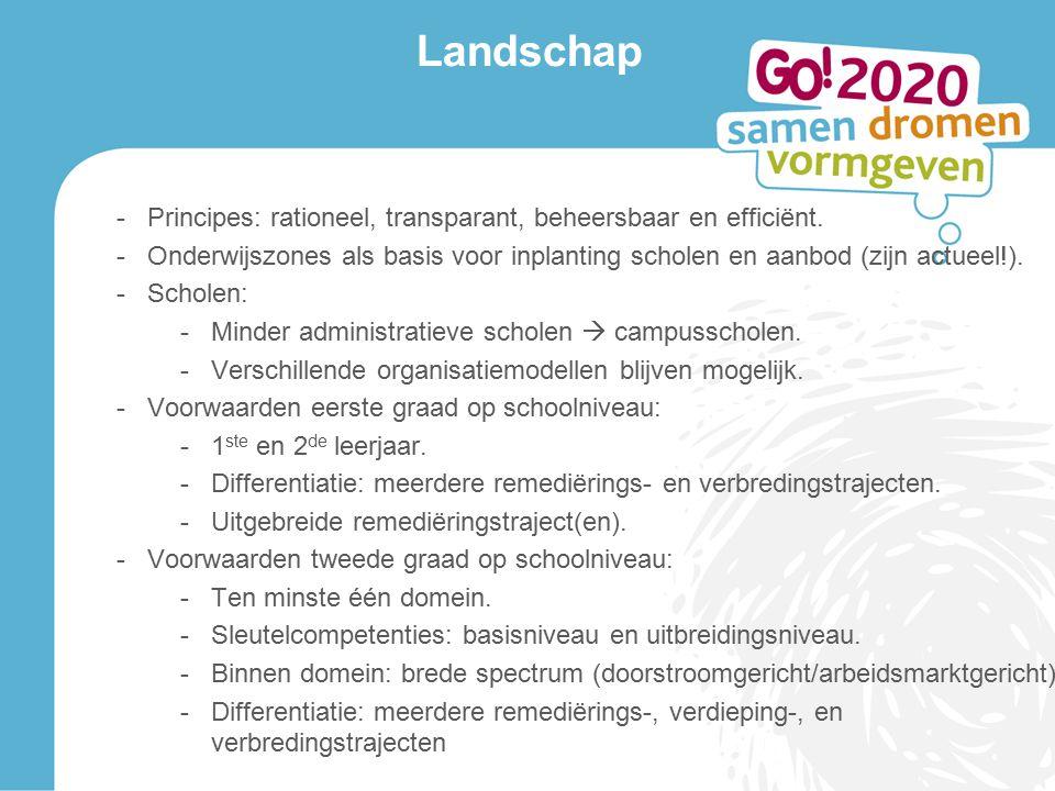 Landschap -Principes: rationeel, transparant, beheersbaar en efficiënt.