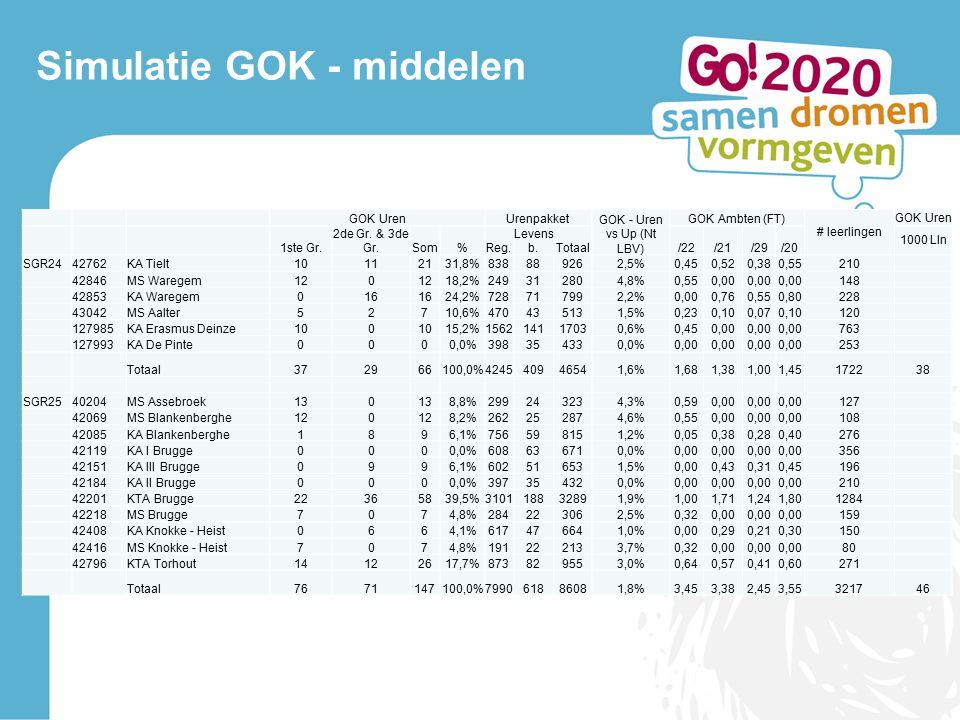 Simulatie GOK - middelen GOK UrenUrenpakket GOK - Uren vs Up (Nt LBV) GOK Ambten (FT) # leerlingen GOK Uren 1ste Gr.
