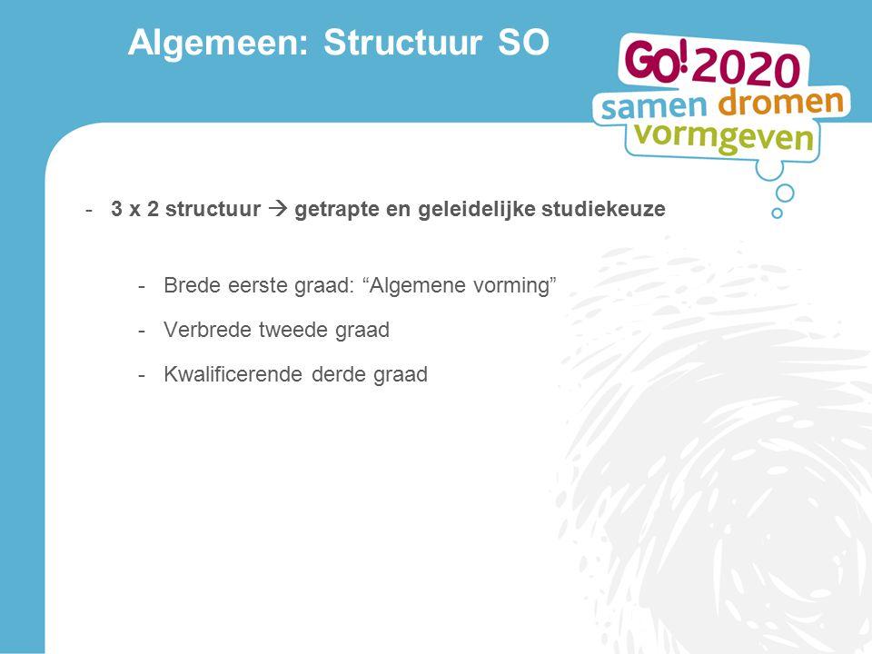Algemeen: Structuur SO -3 x 2 structuur  getrapte en geleidelijke studiekeuze -Brede eerste graad: Algemene vorming -Verbrede tweede graad -Kwalificerende derde graad