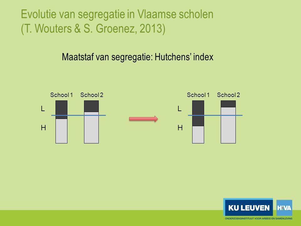 Evolutie van segregatie in Vlaamse scholen (T. Wouters & S. Groenez, 2013) L H School 1School 2 L H School 1School 2 Maatstaf van segregatie: Hutchens