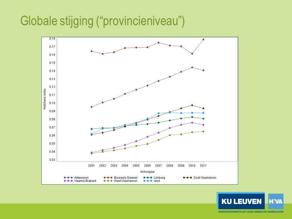 "Globale stijging (""provincieniveau"")"