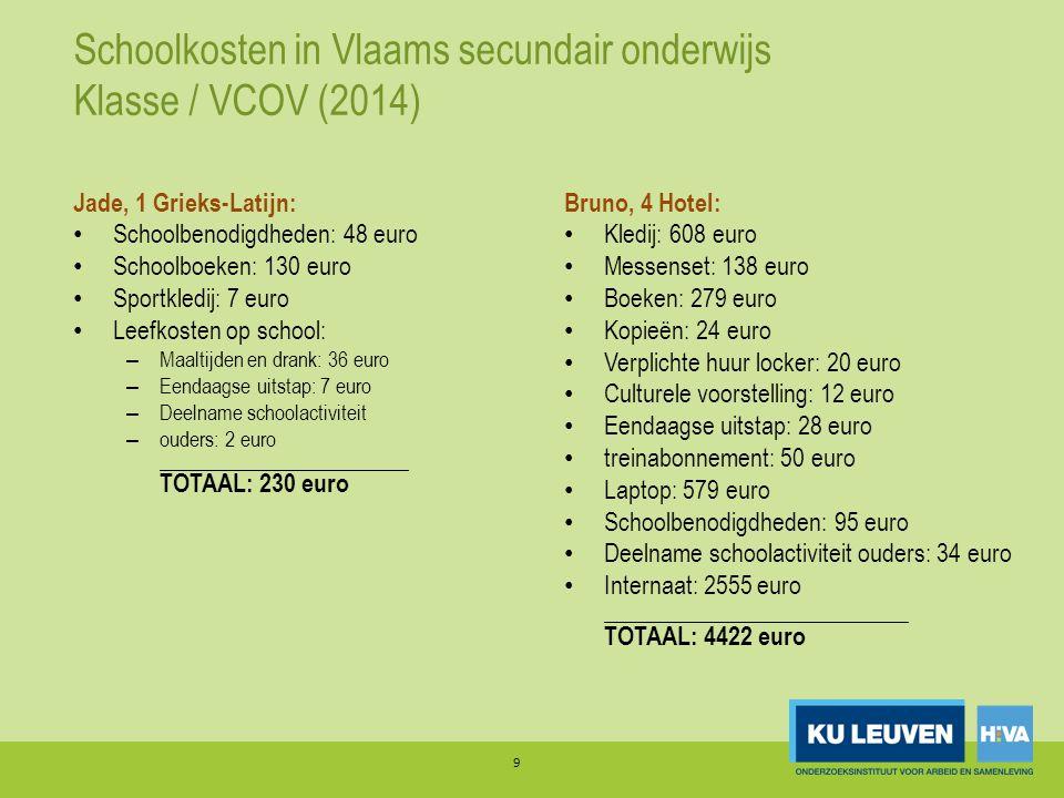 Schoolkosten in Vlaams secundair onderwijs Klasse / VCOV (2014) Jade, 1 Grieks-Latijn: Schoolbenodigdheden: 48 euro Schoolboeken: 130 euro Sportkledij