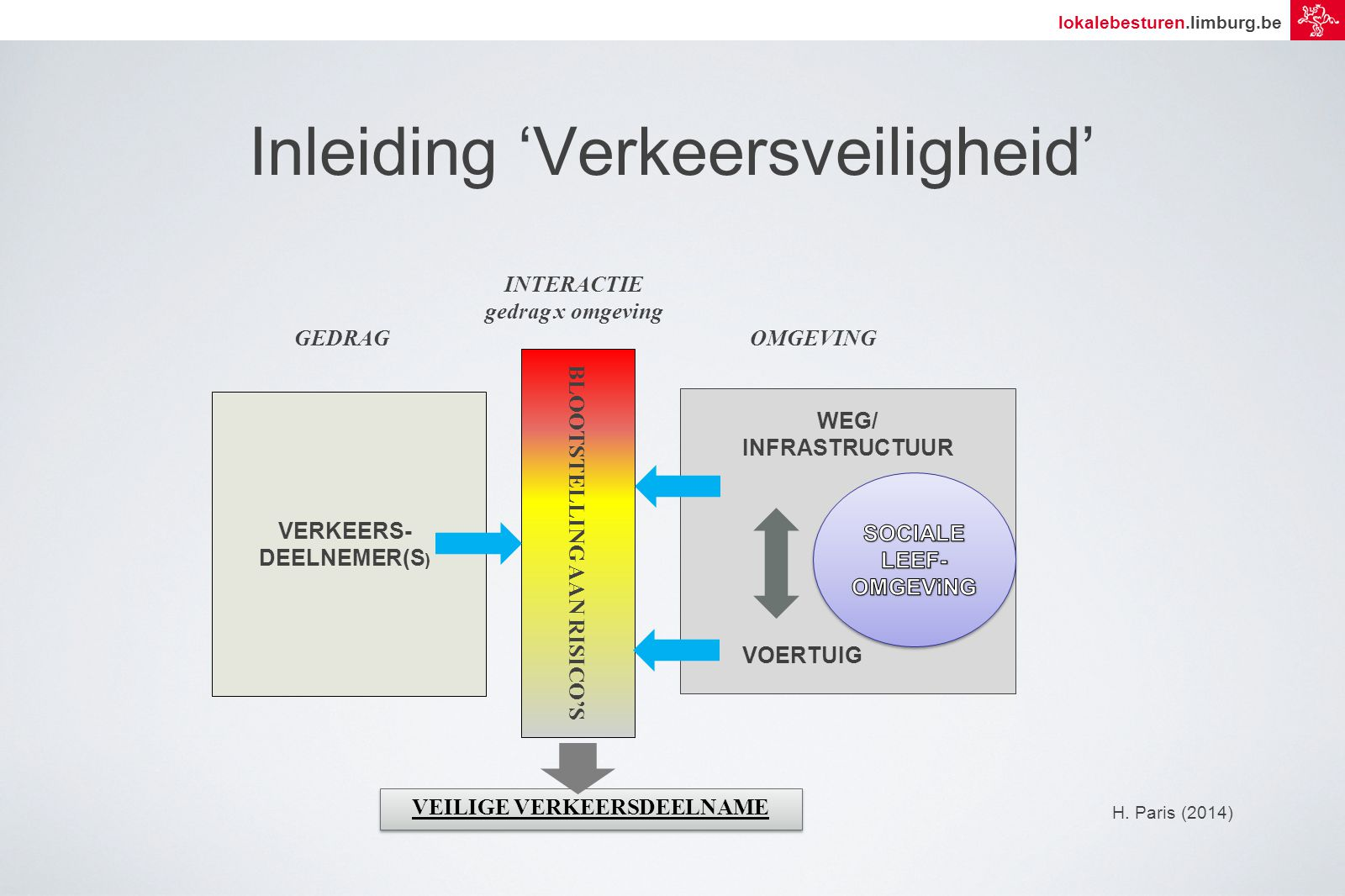 lokalebesturen.limburg.be WEG/ INFRASTRUCTUUR VOERTUIG OMGEVING Inleiding 'Verkeersveiligheid' VEILIGE VERKEERSDEELNAME VERKEERS- DEELNEMER(S ) GEDRAG BLOOTSTELLING AAN RISICO'S INTERACTIE gedrag x omgeving H.