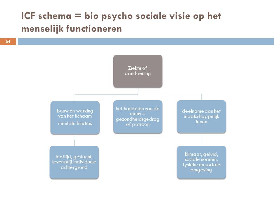 ICF schema = bio psycho sociale visie op het menselijk functioneren 64 Ziekte of aandoening bouw en werking van het lichaam mentale functies leeftijd,