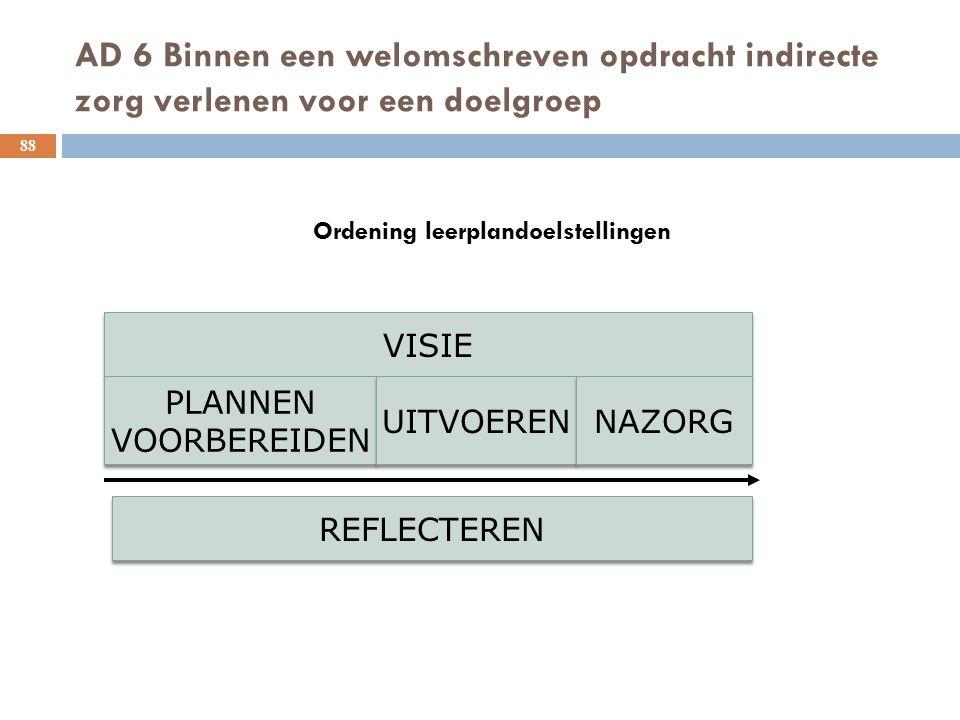 AD 6 Binnen een welomschreven opdracht indirecte zorg verlenen voor een doelgroep 88 Ordening leerplandoelstellingen VISIE PLANNEN VOORBEREIDEN PLANNE