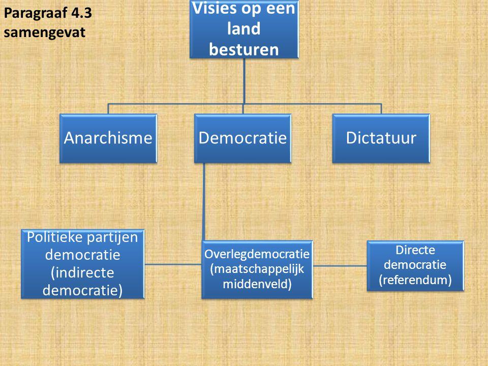 Visies op een land besturen AnarchismeDemocratie Directe democratie (referendum) Overlegdemocratie (maatschappelijk middenveld) Politieke partijen dem