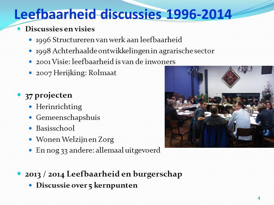 Leefbaarheid discussies 1996-2014 Discussies en visies 1996 Structureren van werk aan leefbaarheid 1998 Achterhaalde ontwikkelingen in agrarische sect