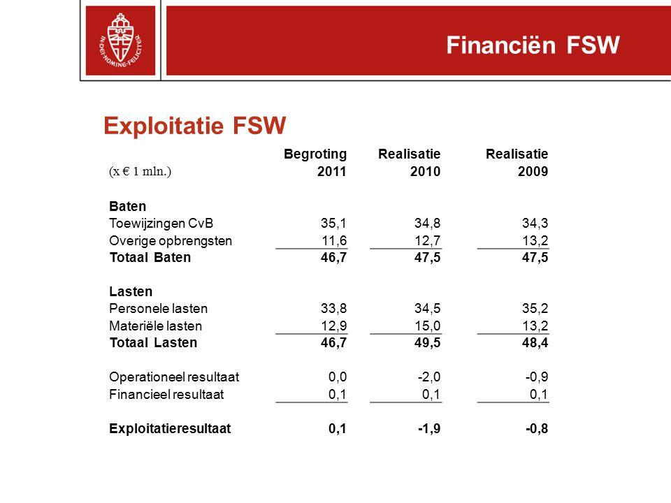 Exploitatie FSW Financiën FSW BegrotingRealisatie (x € 1 mln.) 201120102009 Baten Toewijzingen CvB35,134,834,3 Overige opbrengsten11,612,713,2 Totaal