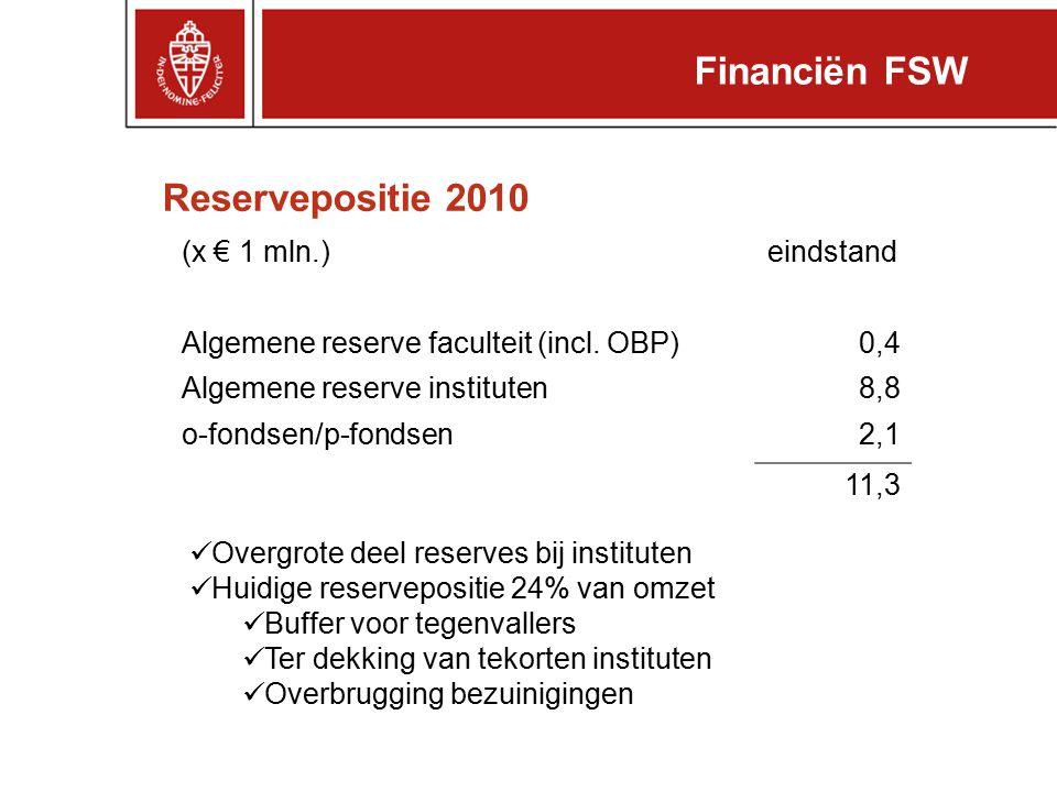 Reservepositie 2010 Financiën FSW (x € 1 mln.)eindstand Algemene reserve faculteit (incl. OBP)0,4 Algemene reserve instituten8,8 o-fondsen/p-fondsen2,