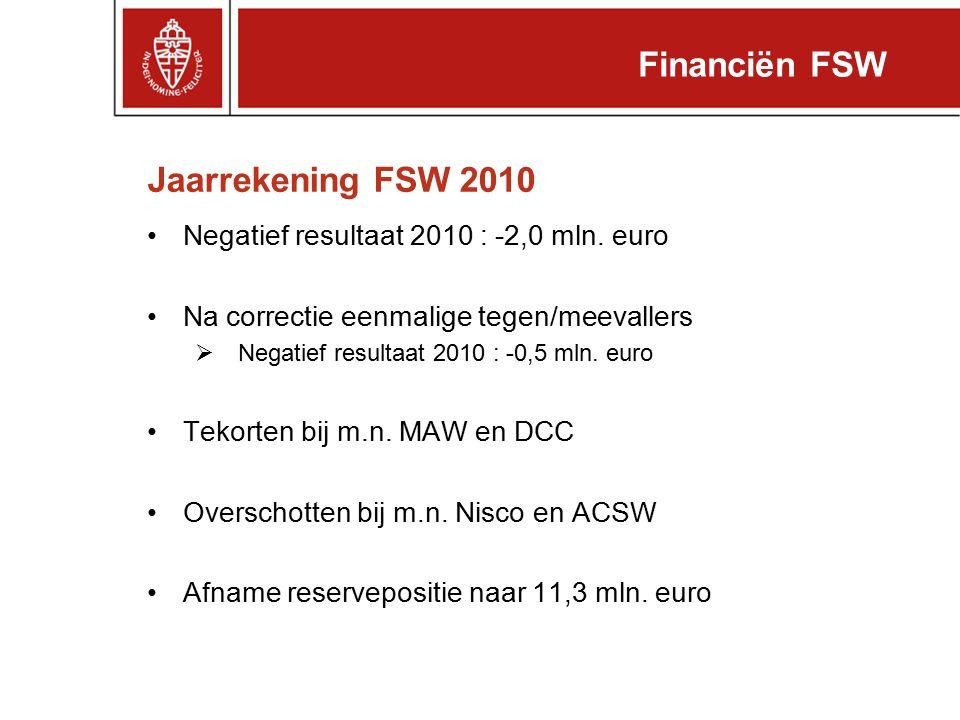 Exploitatie FSW Financiën FSW BegrotingRealisatie (x € 1 mln.) 201120102009 Baten Toewijzingen CvB35,134,834,3 Overige opbrengsten11,612,713,2 Totaal Baten46,7 47,5 Lasten Personele lasten33,834,535,2 Materiële lasten12,915,013,2 Totaal Lasten46,7 49,5 48,4 Operationeel resultaat0,0-2,0-0,9 Financieel resultaat0,1 Exploitatieresultaat0,1 -1,9-0,8