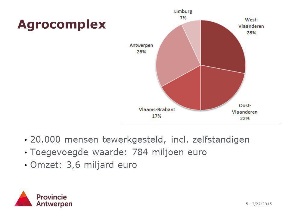 5 - 3/27/2015 Agrocomplex 20.000 mensen tewerkgesteld, incl. zelfstandigen Toegevoegde waarde: 784 miljoen euro Omzet: 3,6 miljard euro