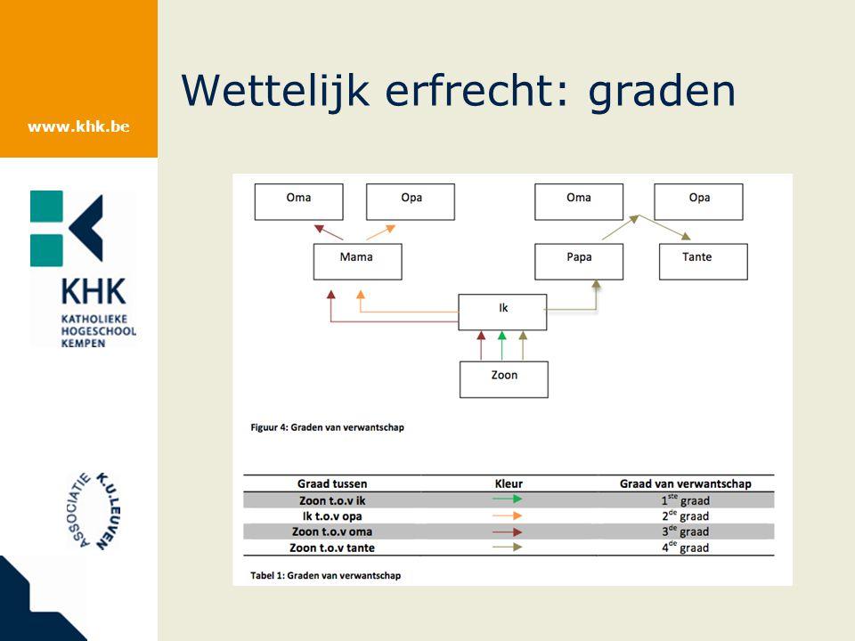 www.khk.be Wettelijk erfrecht: graden