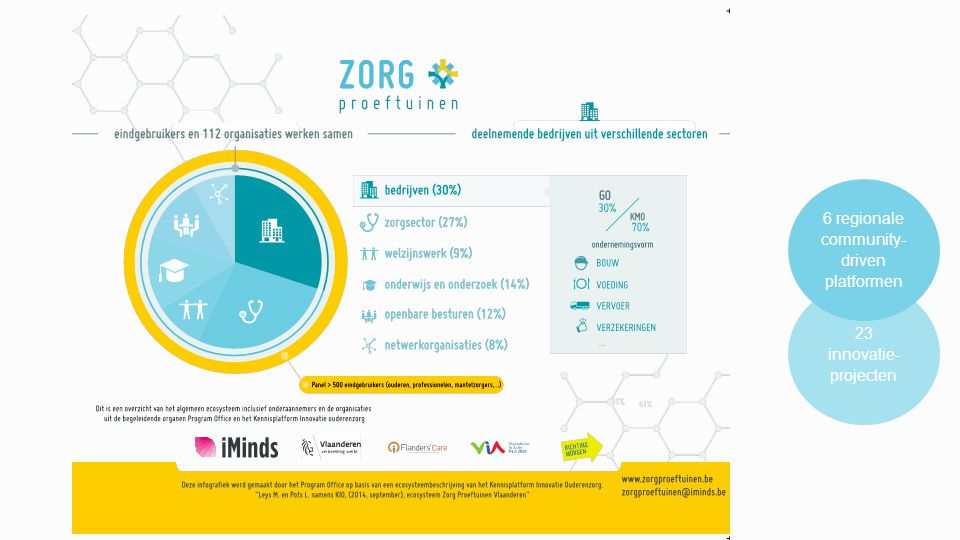 Cross-sectoriële samenwerking Home delivery of medications Topshake: innovative breakfast for people with difficulty swallowing Individual Medication Preparation Cubigo ICT platform: create your caring community for independent living AZOB On-line Buurten elderly proof houses & public spaces AIPA