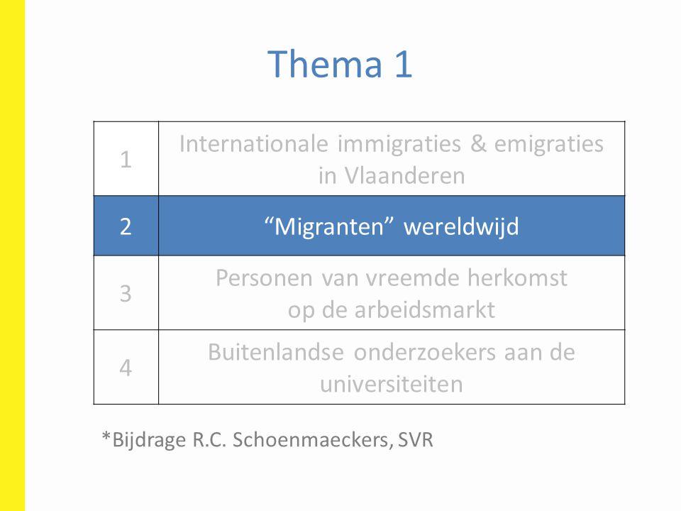 Thema 1 1 Internationale immigraties & emigraties in Vlaanderen 2 Migranten wereldwijd 3 Personen van vreemde herkomst op de arbeidsmarkt 4 Buitenlandse onderzoekers aan de universiteiten *Bijdrage R.C.