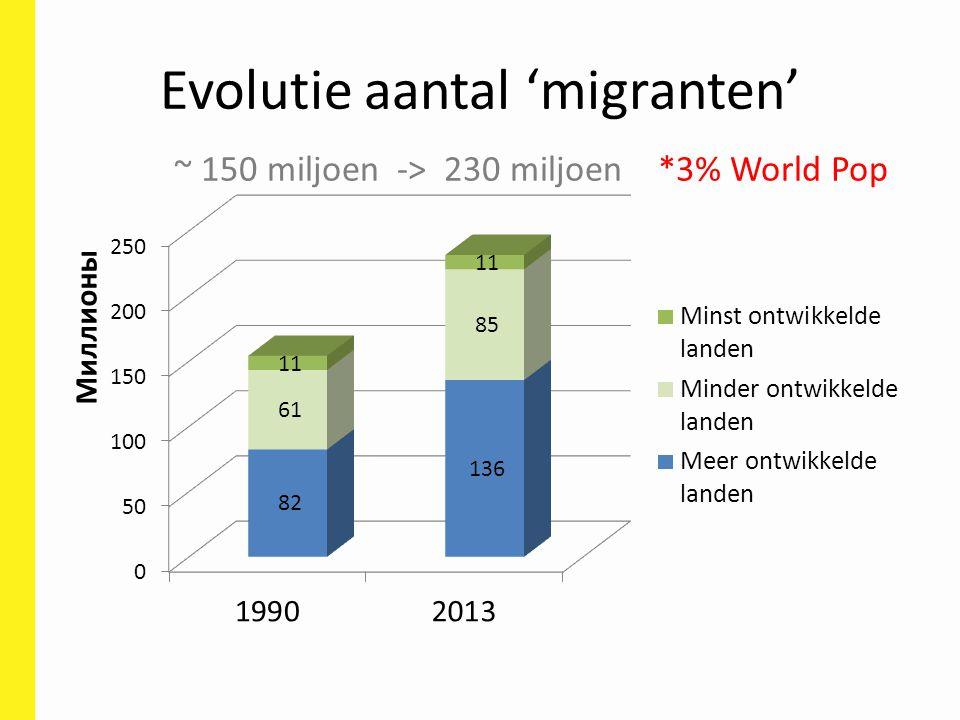 Evolutie aantal 'migranten' ~ 150 miljoen -> 230 miljoen *3% World Pop