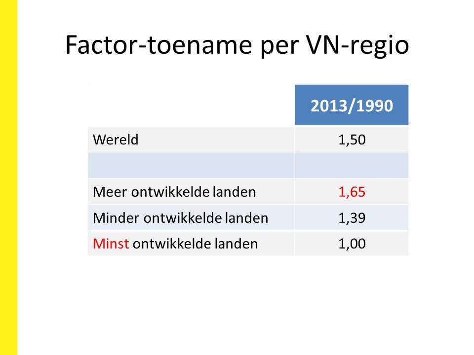 Factor-toename per VN-regio 2013/1990 Wereld1,50 Meer ontwikkelde landen1,65 Minder ontwikkelde landen1,39 Minst ontwikkelde landen1,00