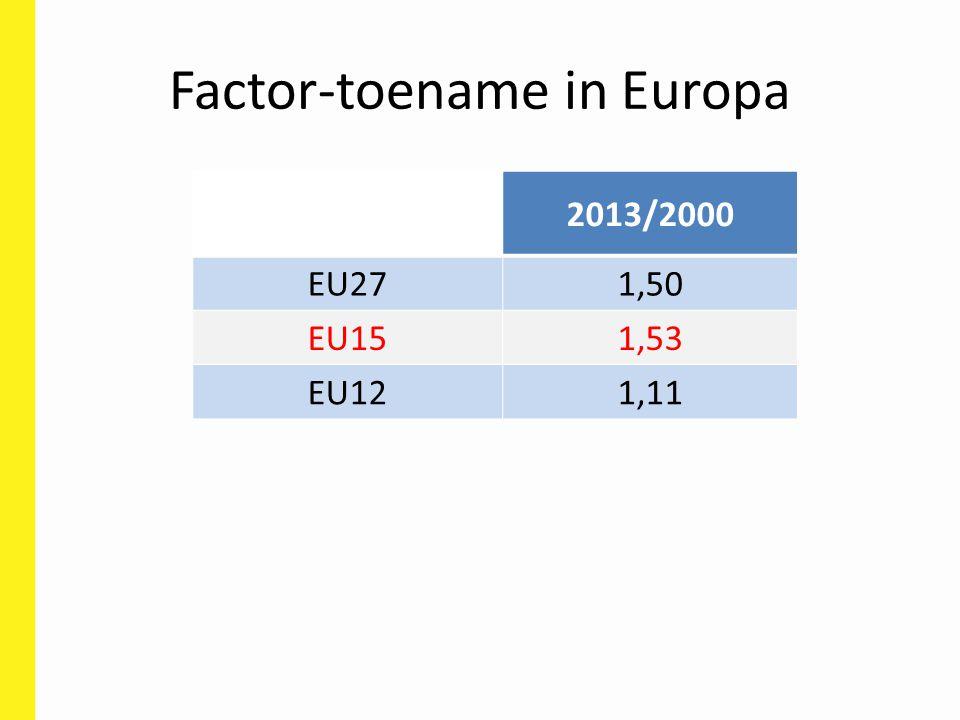 Factor-toename in Europa 2013/2000 EU271,50 EU151,53 EU121,11