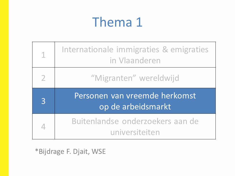 Thema 1 1 Internationale immigraties & emigraties in Vlaanderen 2 Migranten wereldwijd 3 Personen van vreemde herkomst op de arbeidsmarkt 4 Buitenlandse onderzoekers aan de universiteiten *Bijdrage F.