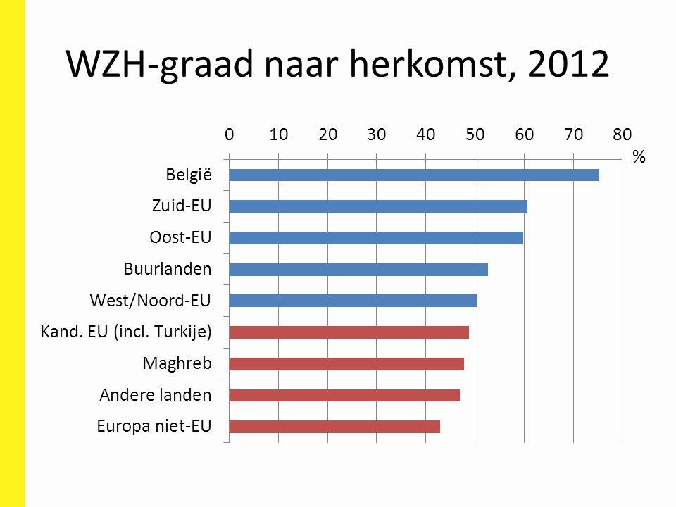 WZH-graad naar herkomst, 2012 %