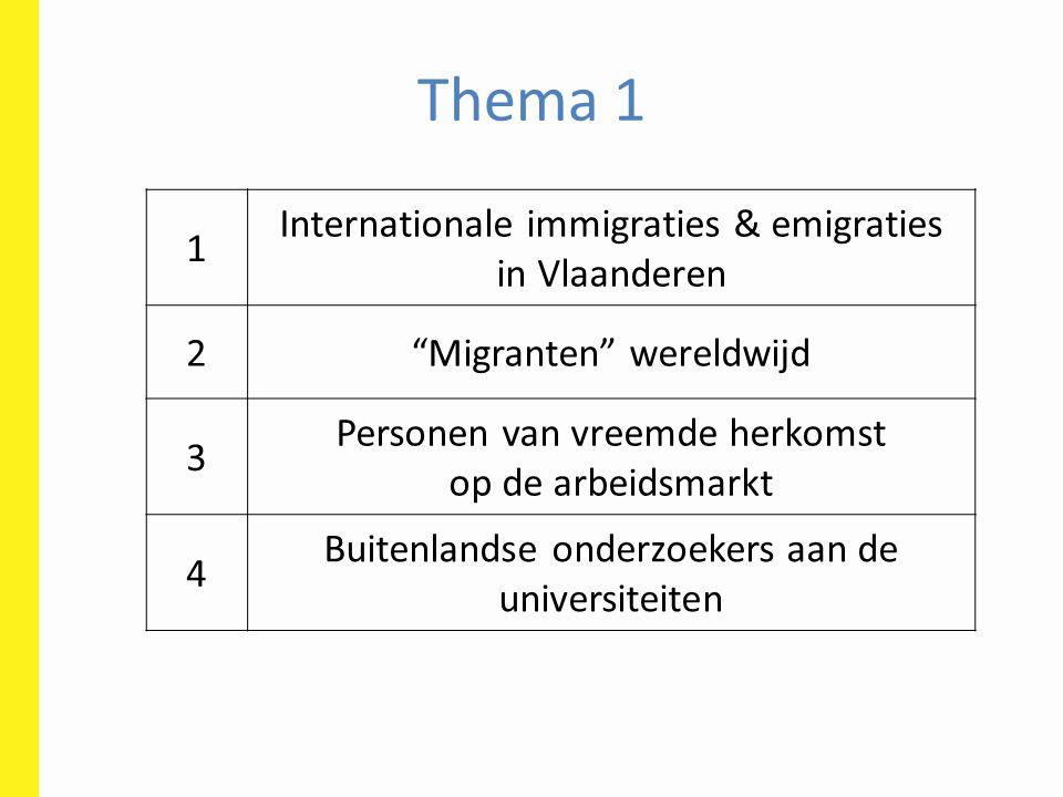 Thema 1 1 Internationale immigraties & emigraties in Vlaanderen 2 Migranten wereldwijd 3 Personen van vreemde herkomst op de arbeidsmarkt 4 Buitenlandse onderzoekers aan de universiteiten
