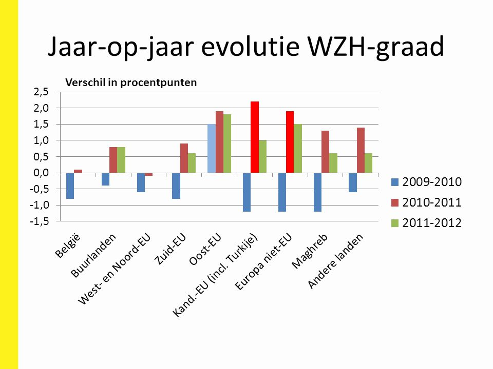 Jaar-op-jaar evolutie WZH-graad Verschil in procentpunten