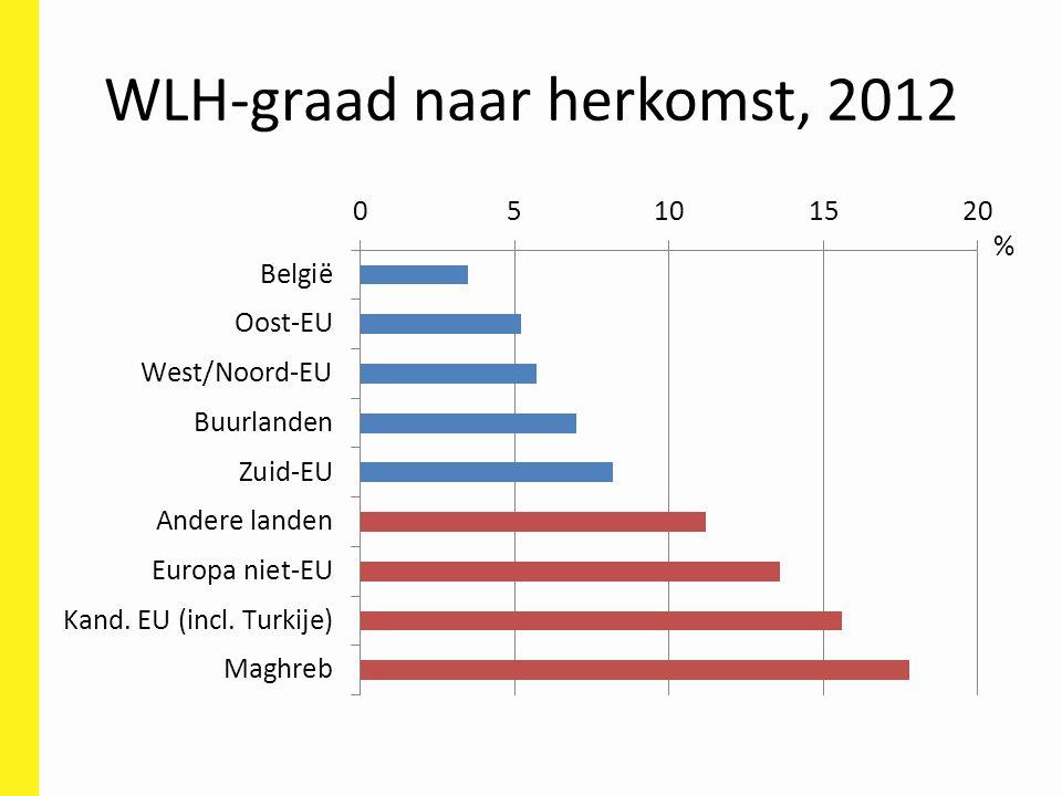 WLH-graad naar herkomst, 2012 %