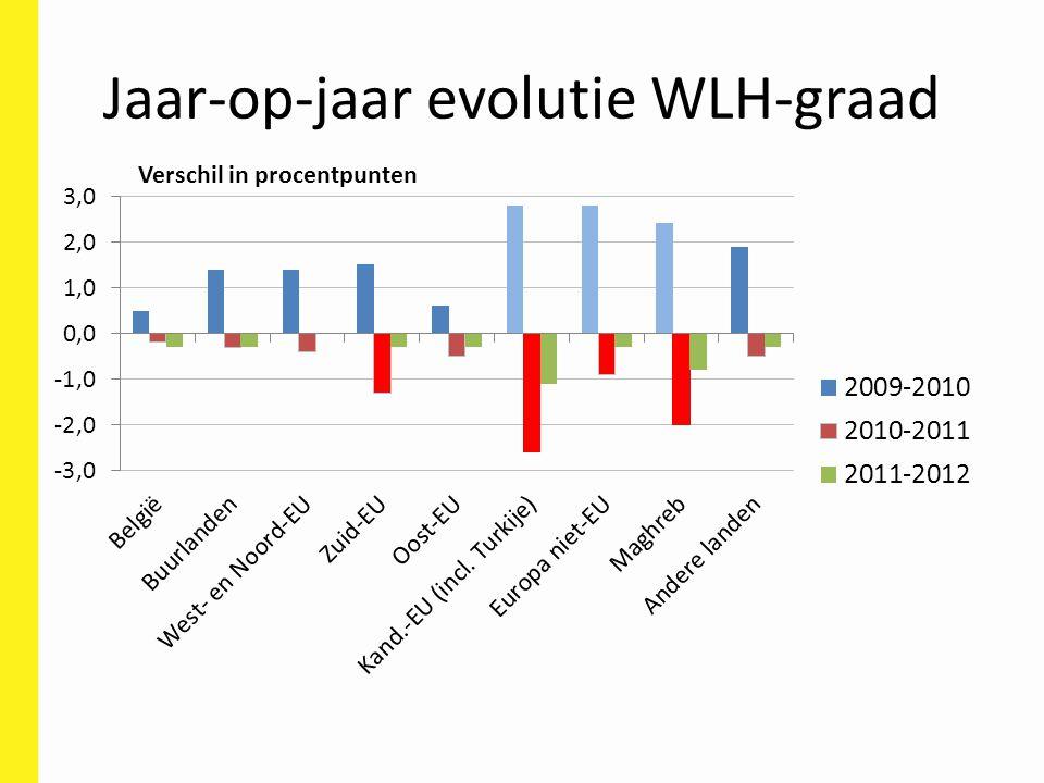 Jaar-op-jaar evolutie WLH-graad Verschil in procentpunten
