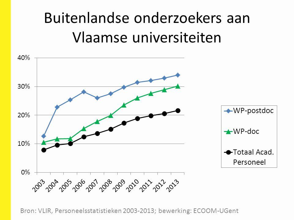 Buitenlandse onderzoekers aan Vlaamse universiteiten Bron: VLIR, Personeelsstatistieken 2003-2013; bewerking: ECOOM-UGent
