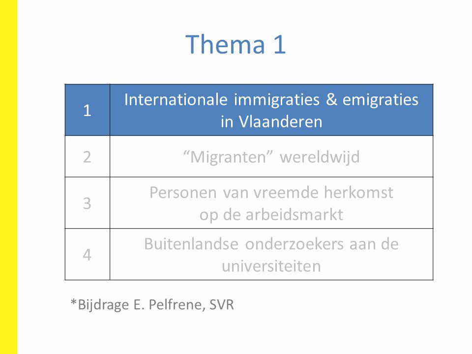 Thema 1 1 Internationale immigraties & emigraties in Vlaanderen 2 Migranten wereldwijd 3 Personen van vreemde herkomst op de arbeidsmarkt 4 Buitenlandse onderzoekers aan de universiteiten *Bijdrage E.