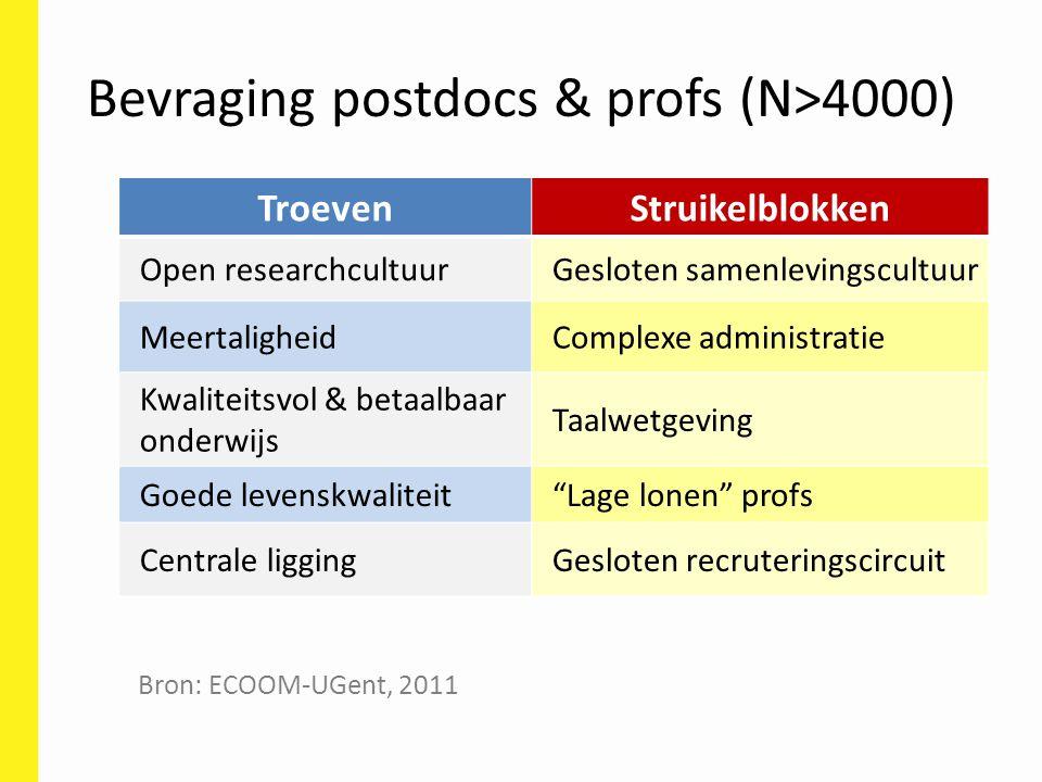 Bevraging postdocs & profs (N>4000) TroevenStruikelblokken Open researchcultuurGesloten samenlevingscultuur MeertaligheidComplexe administratie Kwalit