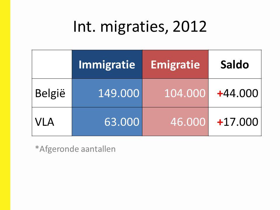 Int. migraties, 2012 ImmigratieEmigratieSaldo België149.000104.000+44.000 VLA63.00046.000+17.000 *Afgeronde aantallen