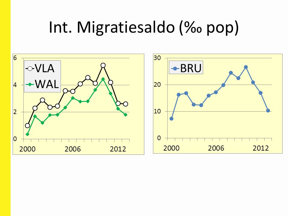 Int. Migratiesaldo (‰ pop)