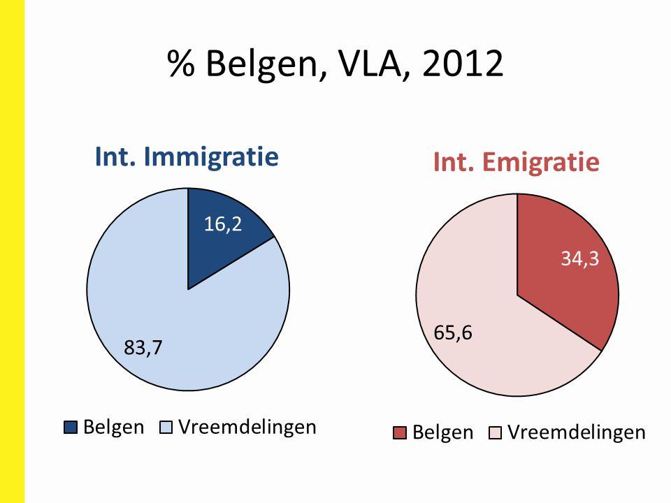 % Belgen, VLA, 2012
