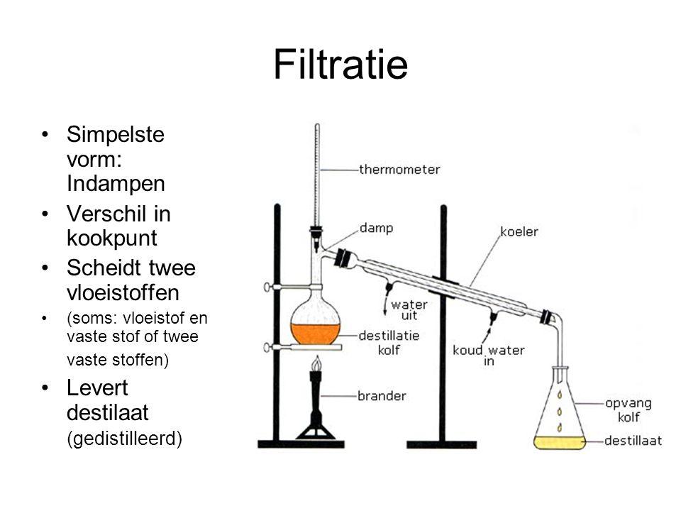 Filtratie Simpelste vorm: Indampen Verschil in kookpunt Scheidt twee vloeistoffen (soms: vloeistof en vaste stof of twee vaste stoffen) Levert destilaat (gedistilleerd)