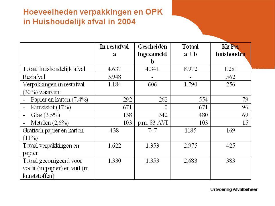 Uitvoering Afvalbeheer Hoeveelheden verpakkingen en OPK in Huishoudelijk afval in 2004