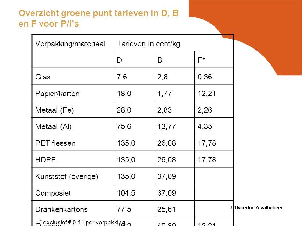 Uitvoering Afvalbeheer Overzicht groene punt tarieven in D, B en F voor P/I's Verpakking/materiaalTarieven in cent/kg DBF* Glas7,62,80,36 Papier/karto
