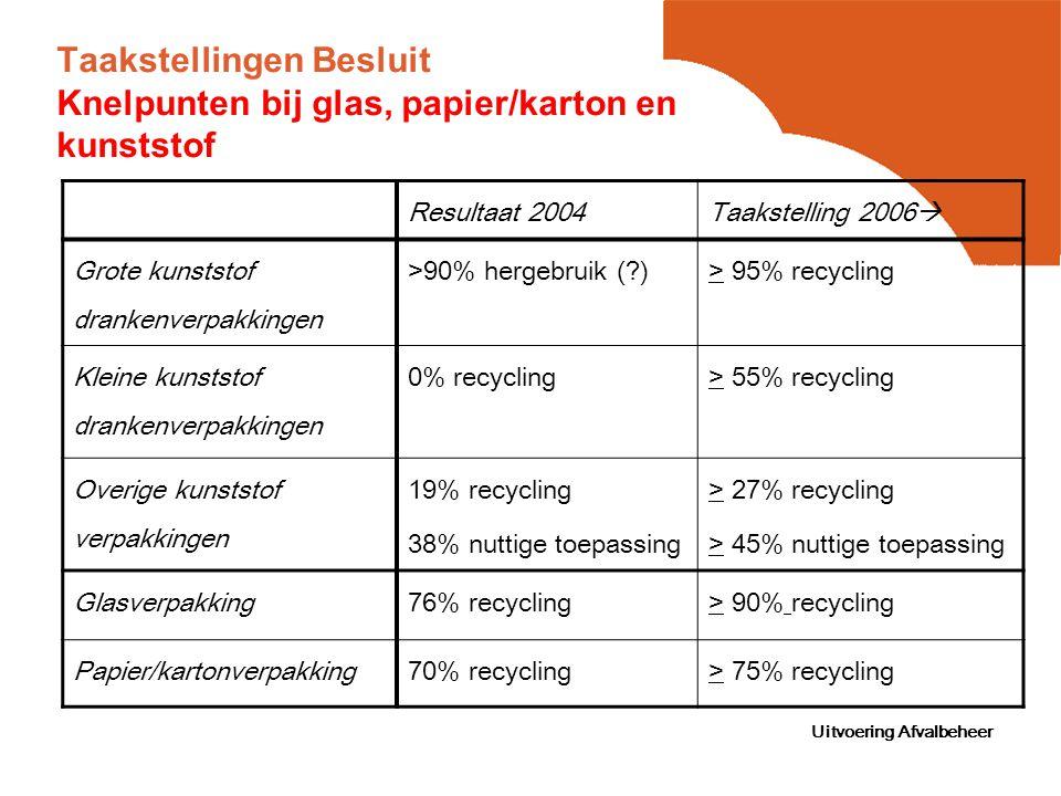 Uitvoering Afvalbeheer Taakstellingen Besluit Knelpunten bij glas, papier/karton en kunststof Resultaat 2004 Taakstelling 2006  Grote kunststof drankenverpakkingen >90% hergebruik ( )> 95% recycling Kleine kunststof drankenverpakkingen 0% recycling > 55% recycling Overige kunststof verpakkingen 19% recycling 38% nuttige toepassing > 27% recycling > 45% nuttige toepassing Glasverpakking76% recycling> 90% recycling Papier/kartonverpakking70% recycling> 75% recycling