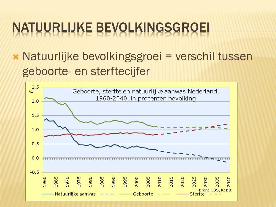  Natuurlijke bevolkingsgroei = verschil tussen geboorte- en sterftecijfer