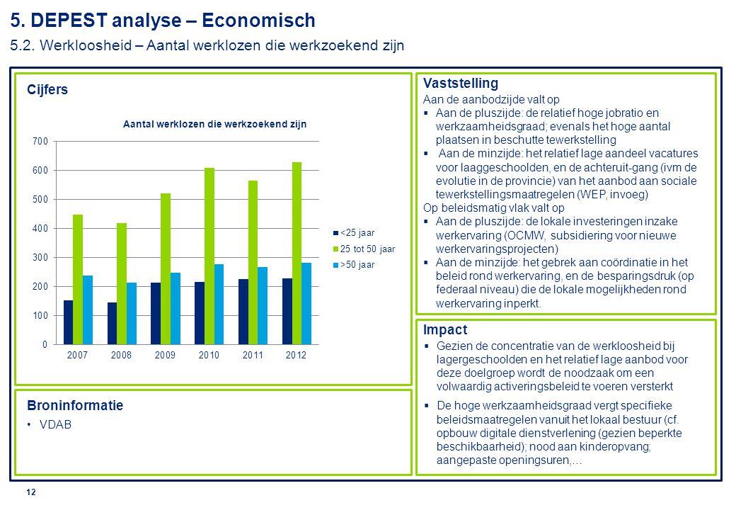 © 2010 Deloitte 13 Cijfers Vaststelling Impact Broninformatie Studiedienst Vlaamse regering, Profielschets Lier, 2013 Trendanalyse, stad Lier  Vergeleken met het Vlaams gewest is de bevolking van Lier tussen 20 en 64 jaar actiever.